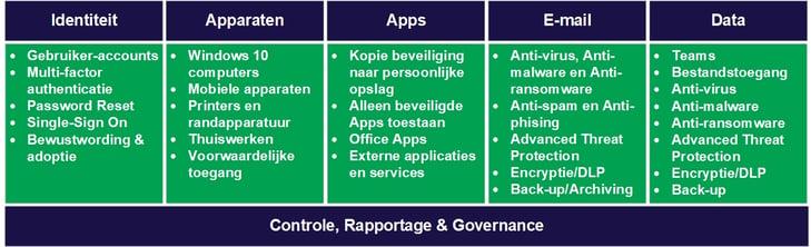 Enterprise Security - Onderdelen.v1.1