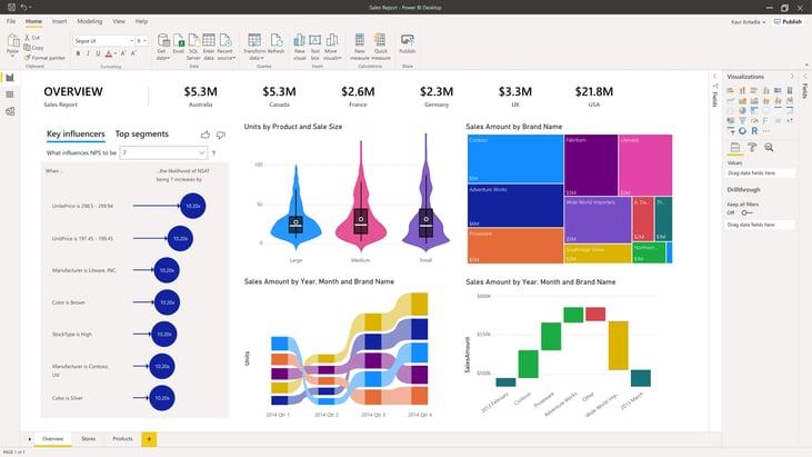Power BI | Microsoft Power Platform | Fourtop ICT