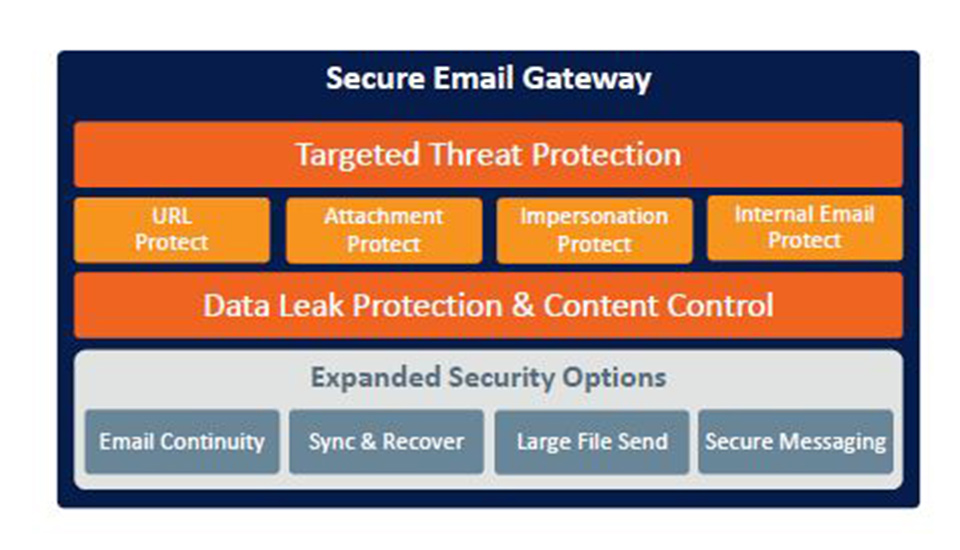 Veilig-email